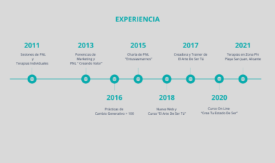 Experiencia Carlota Ramírez-Cárdenas de Iza